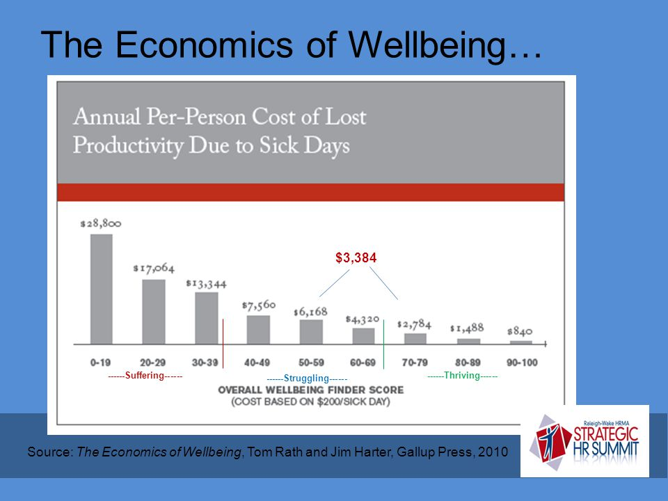 The Economics of Wellbeing…