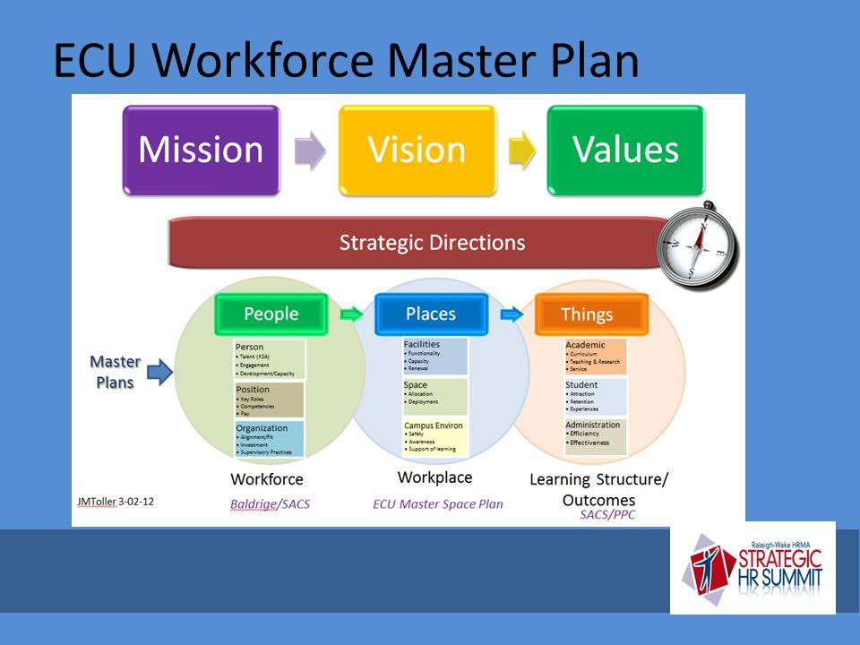 ECU Workforce Master Plan