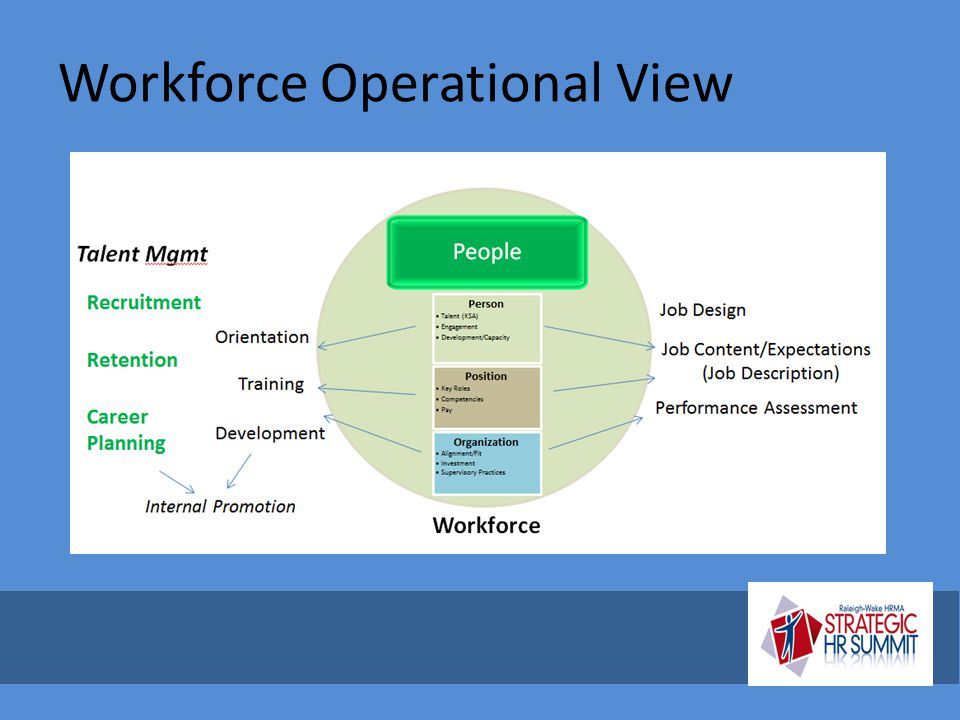 Workforce Operational View