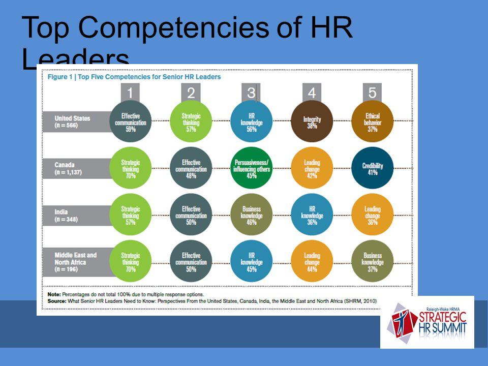 Top Competencies of HR Leaders…