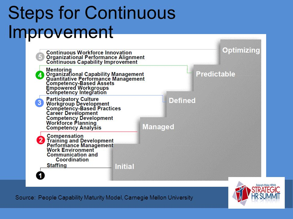 Steps for Continuous Improvement