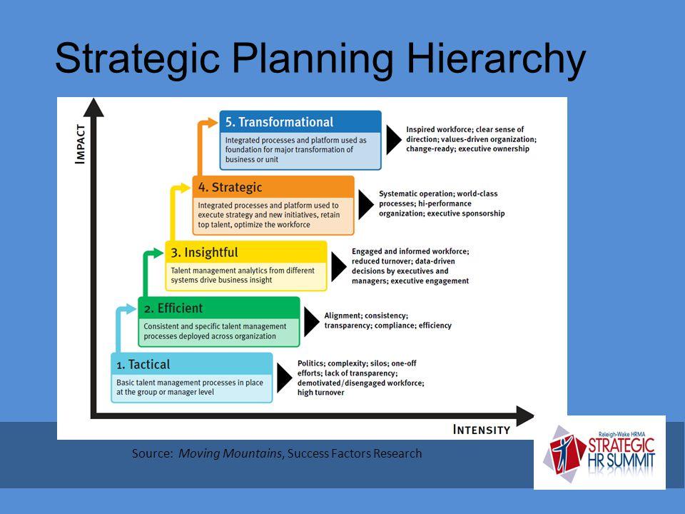 Strategic Planning Hierarchy