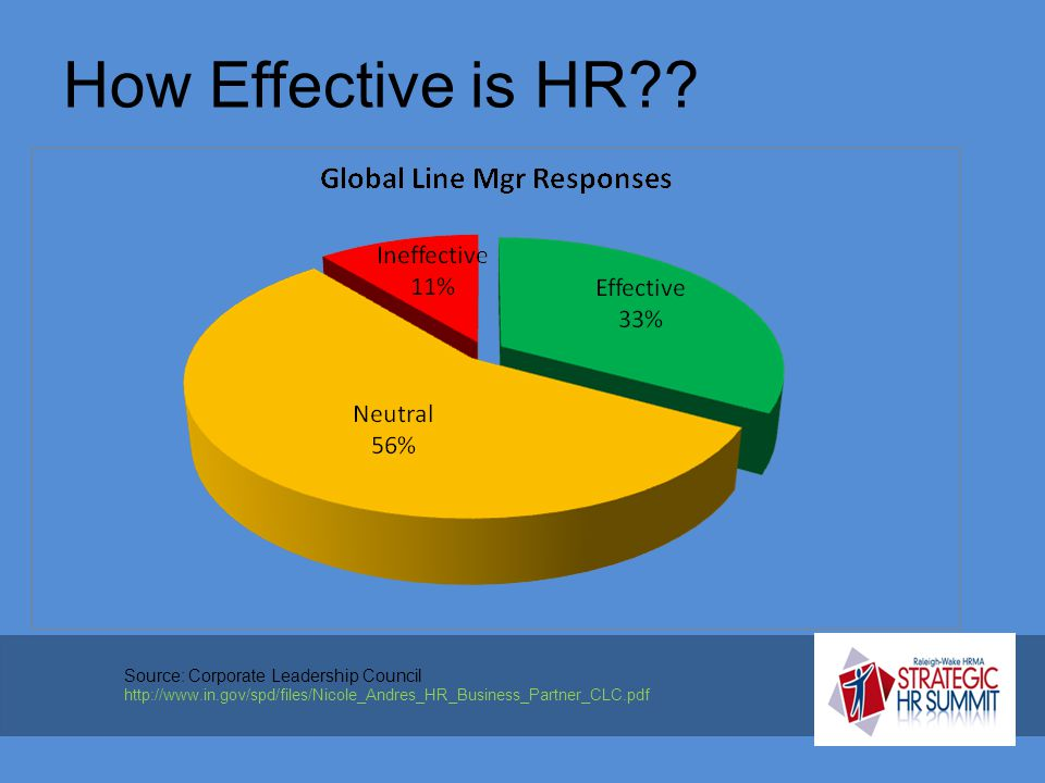 How Effective is HR .