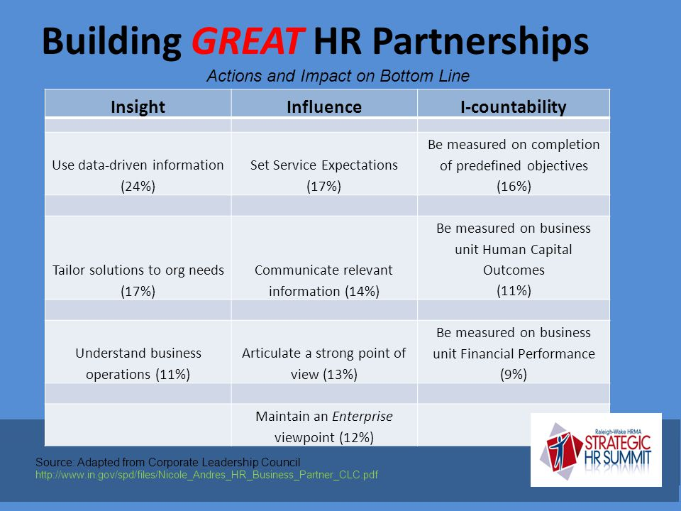Building GREAT HR Partnerships