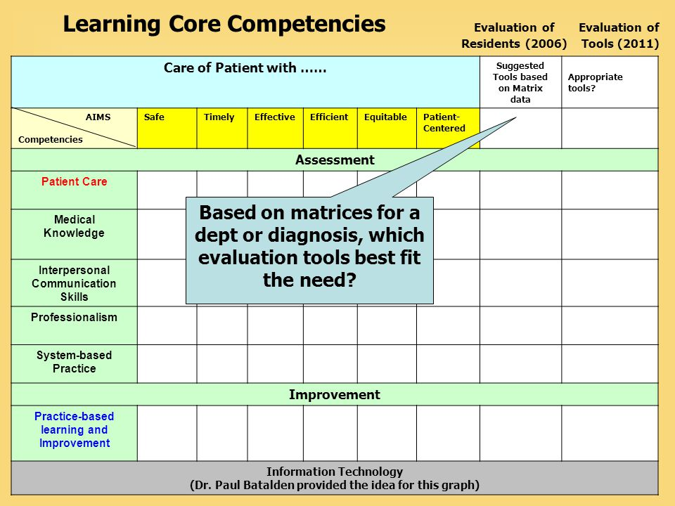 Learning Core Competencies Evaluation of Evaluation of