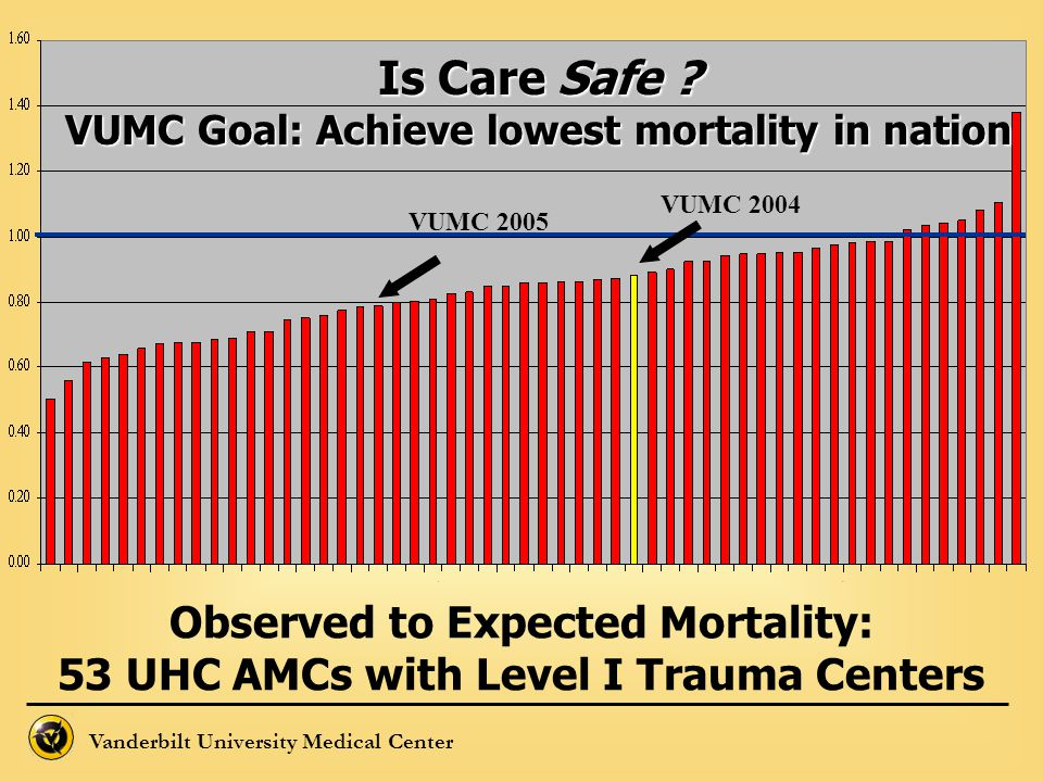 Is Care Safe Observed to Expected Mortality: