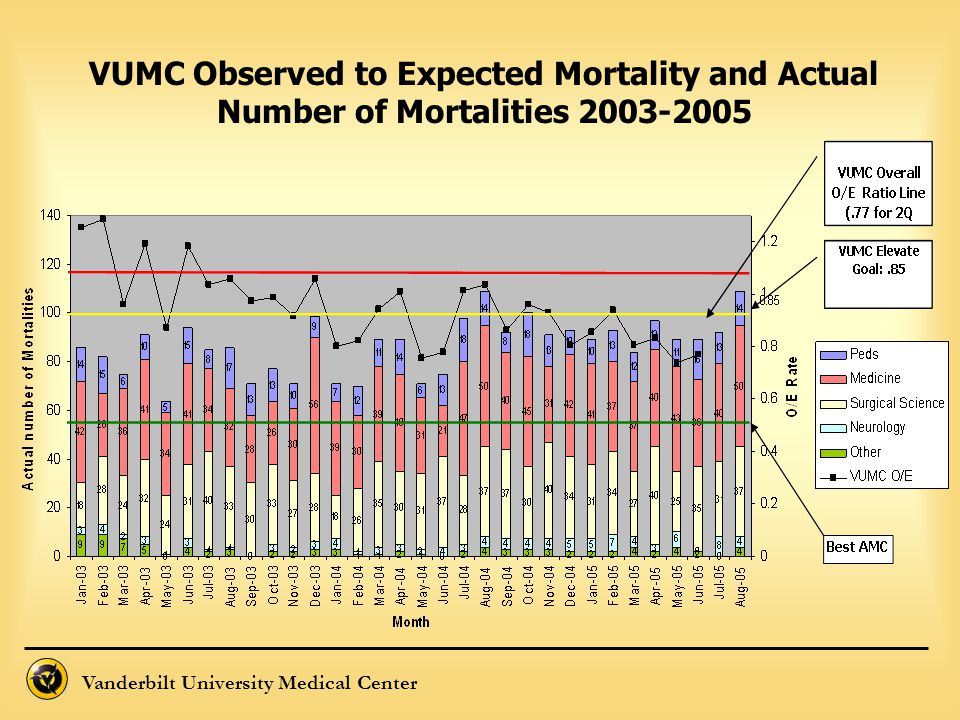 VUMC Observed to Expected Mortality and Actual Number of Mortalities 2003-2005