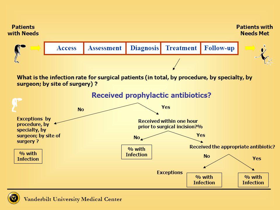 Patients with Needs Met