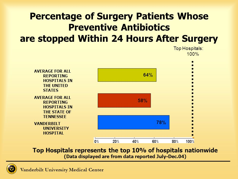Percentage of Surgery Patients Whose Preventive Antibiotics are stopped Within 24 Hours After Surgery
