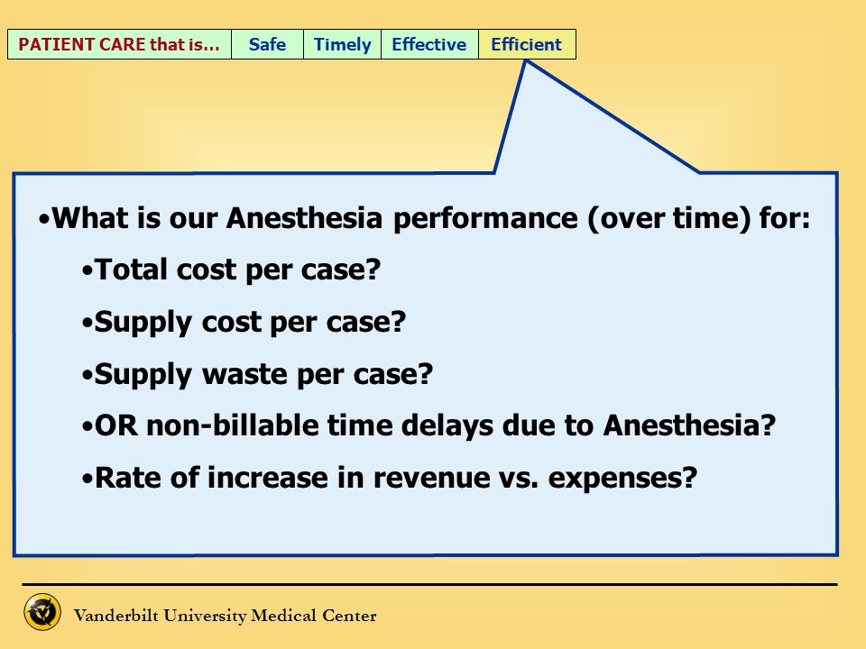 What is our Anesthesia performance (over time) for: