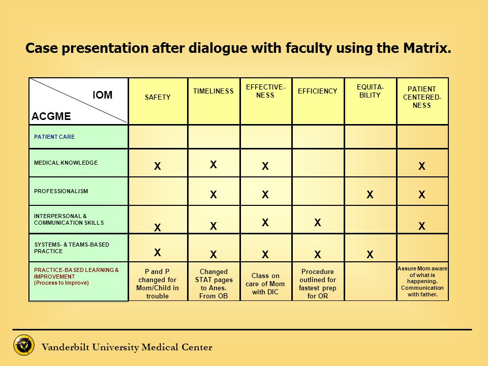 IOM Case presentation after dialogue with faculty using the Matrix.