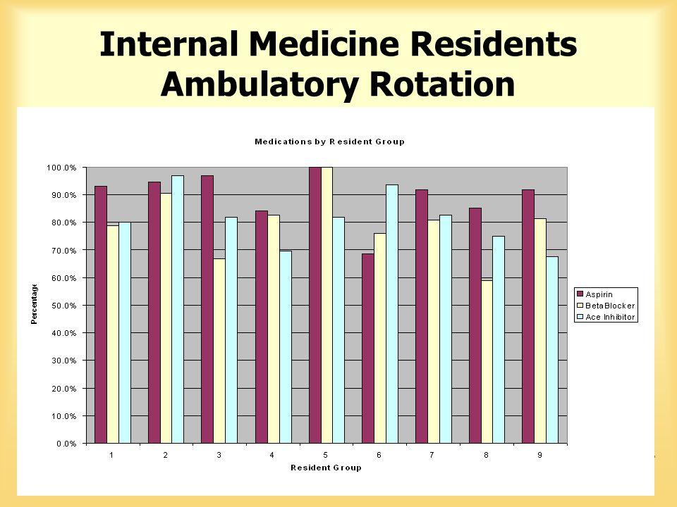 Internal Medicine Residents Ambulatory Rotation
