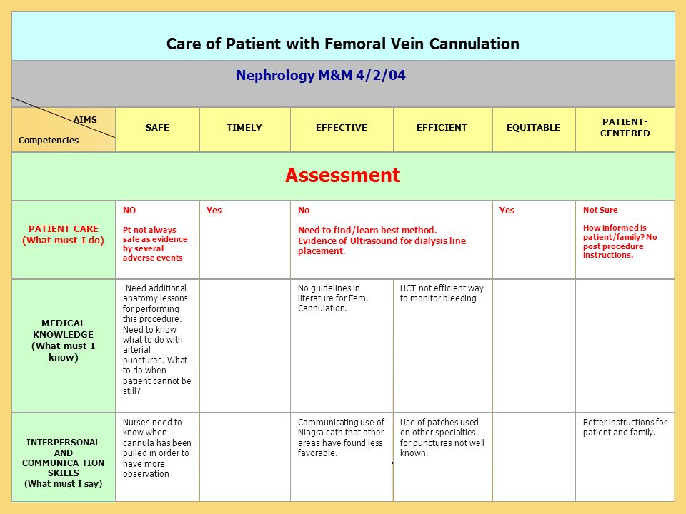 Care of Patient with Femoral Vein Cannulation COMMUNICA-TION SKILLS