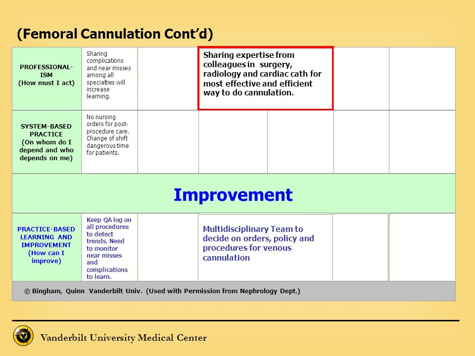 Improvement (Femoral Cannulation Cont'd)