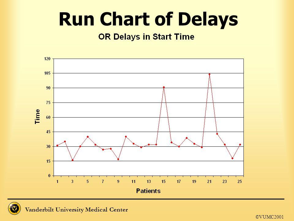 Run Chart of Delays ©VUMC2001