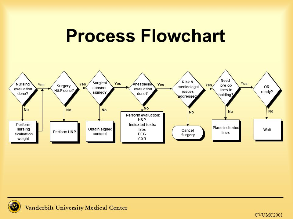 Process Flowchart ©VUMC2001 Nursing evaluation done Surgery H&P done