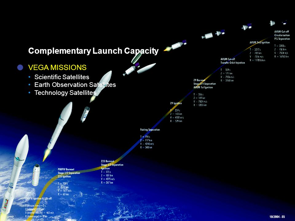 Complementary Launch Capacity
