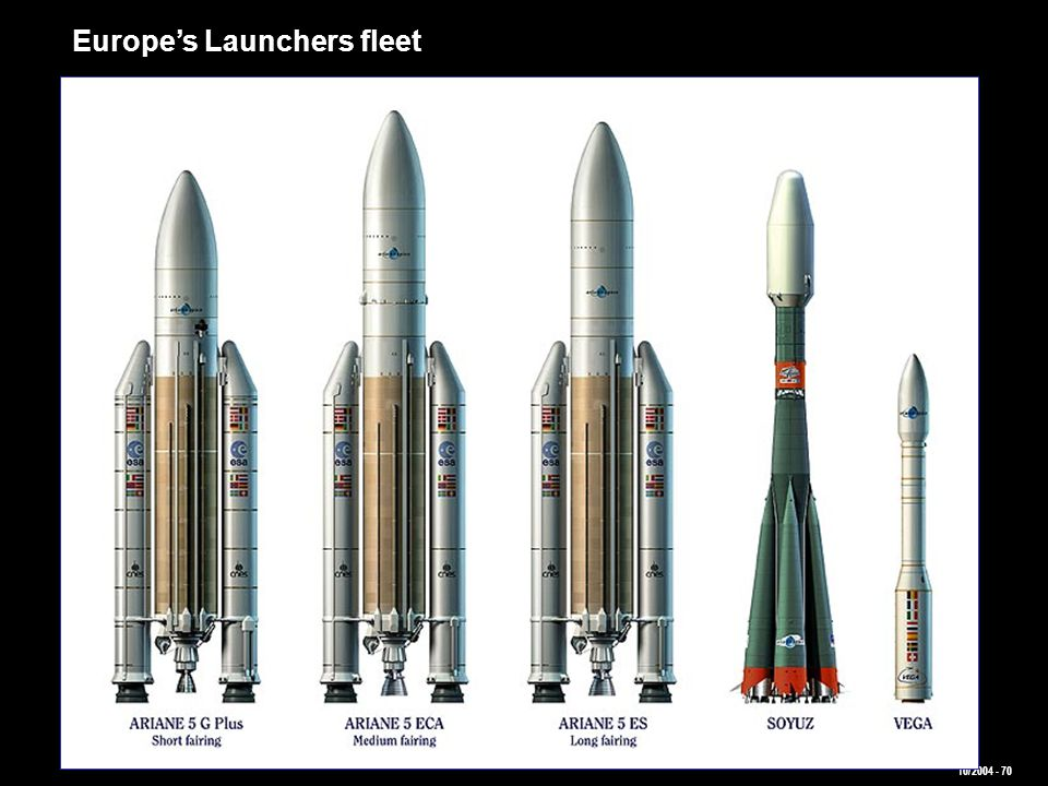Europe's Launchers fleet