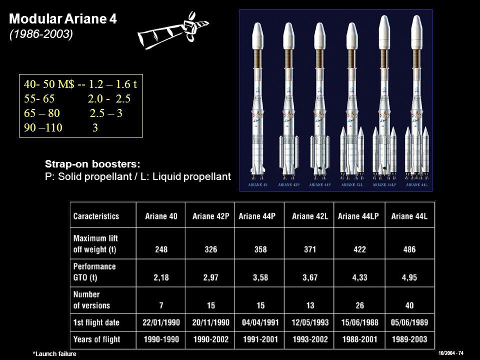 Modular Ariane 4 (1986-2003) 40- 50 M$ -- 1.2 – 1.6 t 55- 65 2.0 - 2.5