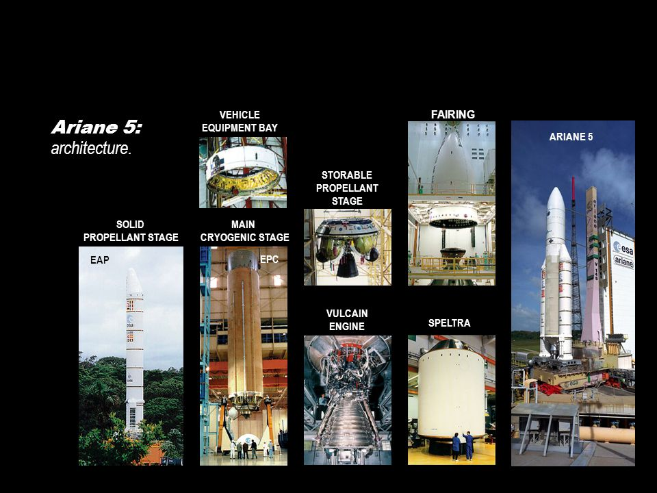 Ariane 5: architecture. VEHICLE EQUIPMENT BAY MAIN CRYOGENIC STAGE EPC