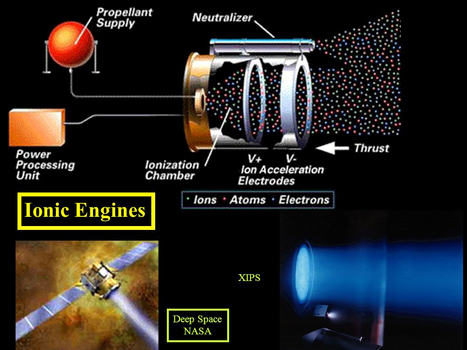 Ionic Engines XIPS Deep Space NASA