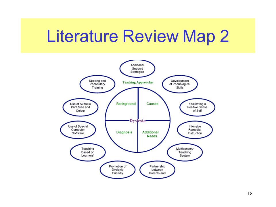 Literature Review Map 2