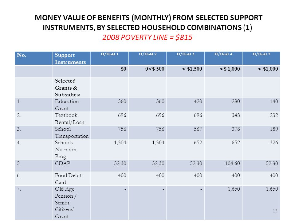 MONEY VALUE OF BENEFITS (MONTHLY) FROM SELECTED SUPPORT INSTRUMENTS, BY SELECTED HOUSEHOLD COMBINATIONS (1) 2008 POVERTY LINE = $815