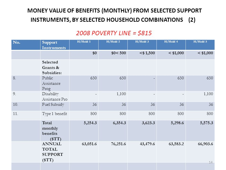 MONEY VALUE OF BENEFITS (MONTHLY) FROM SELECTED SUPPORT INSTRUMENTS, BY SELECTED HOUSEHOLD COMBINATIONS (2) 2008 POVERTY LINE = $815 Monthly Income ($TT)