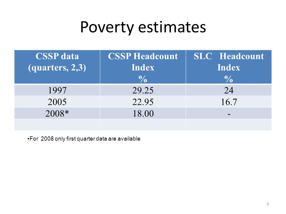 Poverty estimates CSSP data (quarters, 2,3) CSSP Headcount Index %