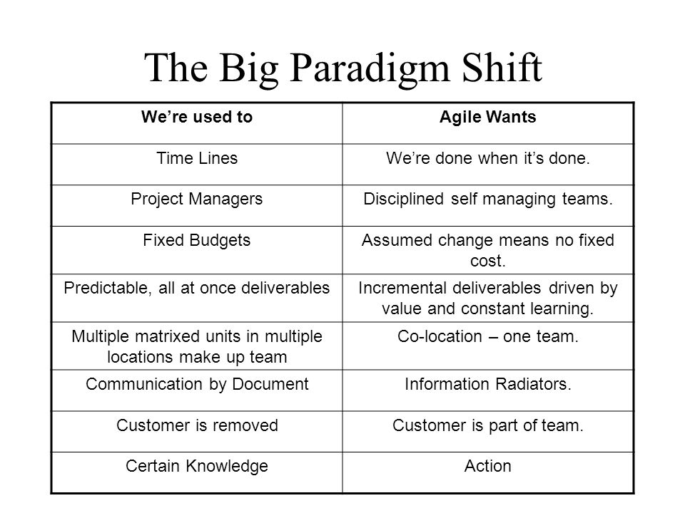 The Big Paradigm Shift We're used to Agile Wants Time Lines