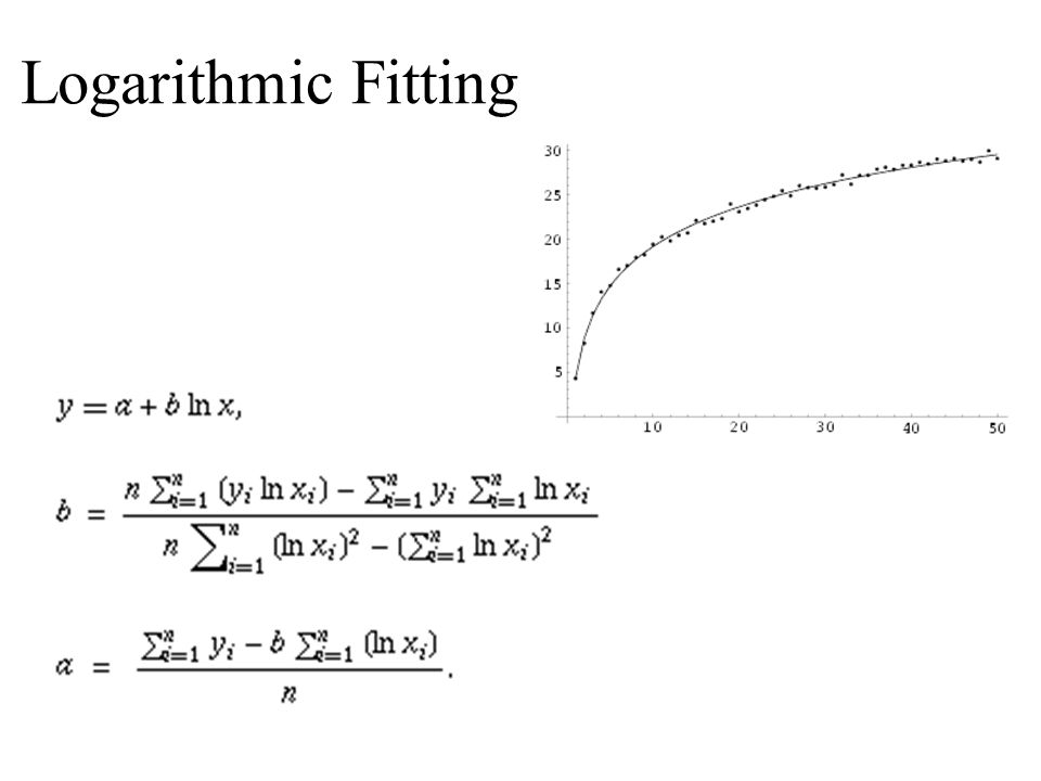 Logarithmic Fitting