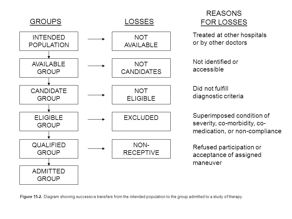 GROUPS LOSSES REASONS FOR LOSSES INTENDED POPULATION AVAILABLE GROUP