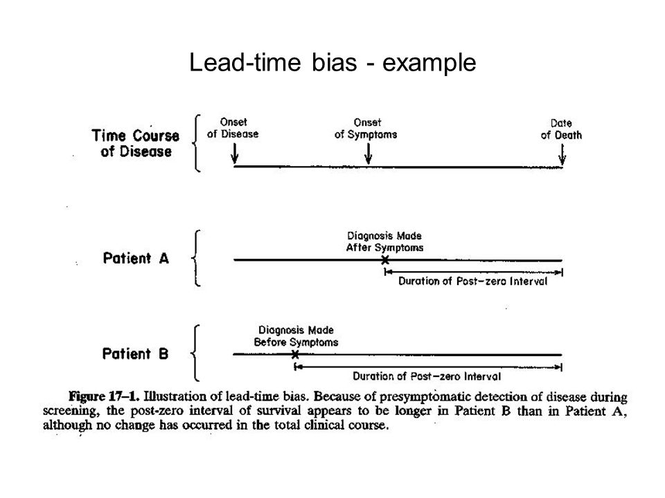 Lead-time bias - example