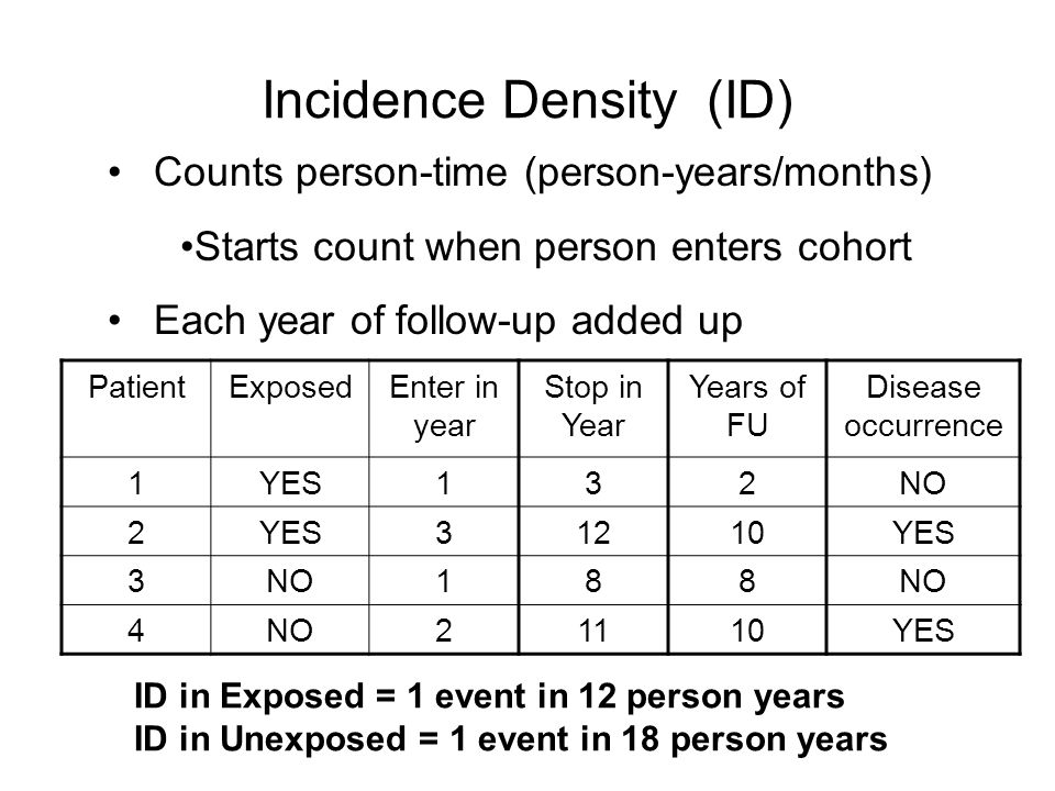 Incidence Density (ID)
