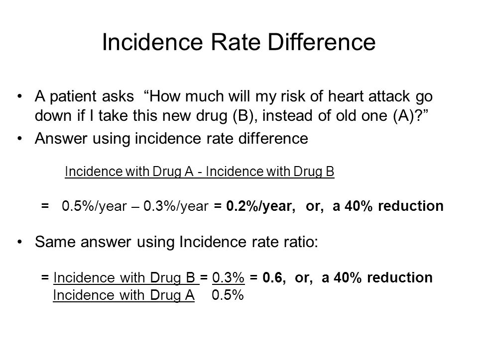 Incidence Rate Difference