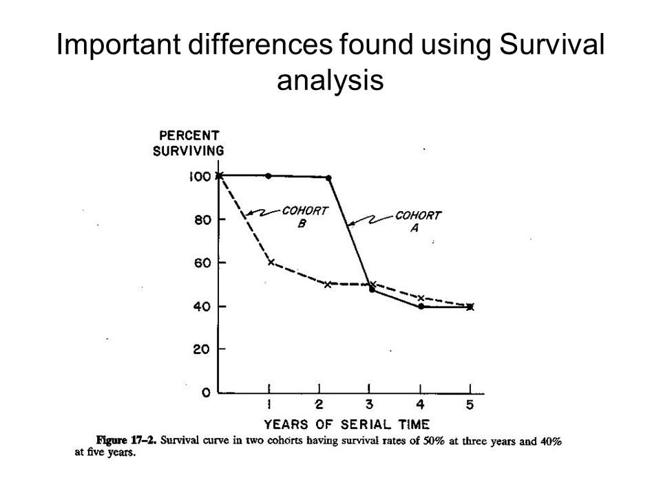 Important differences found using Survival analysis