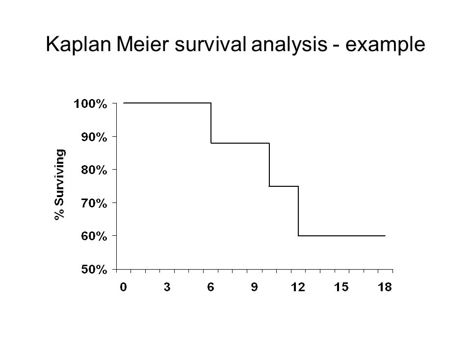 Kaplan Meier survival analysis - example