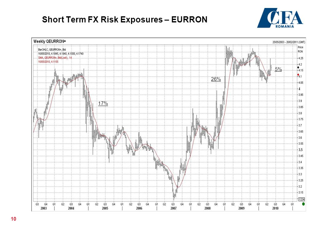 Short Term FX Risk Exposures – EURRON