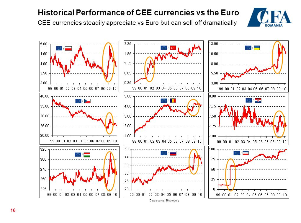 Historical Performance of CEE currencies vs the Euro CEE currencies steadily appreciate vs Euro but can sell-off dramatically