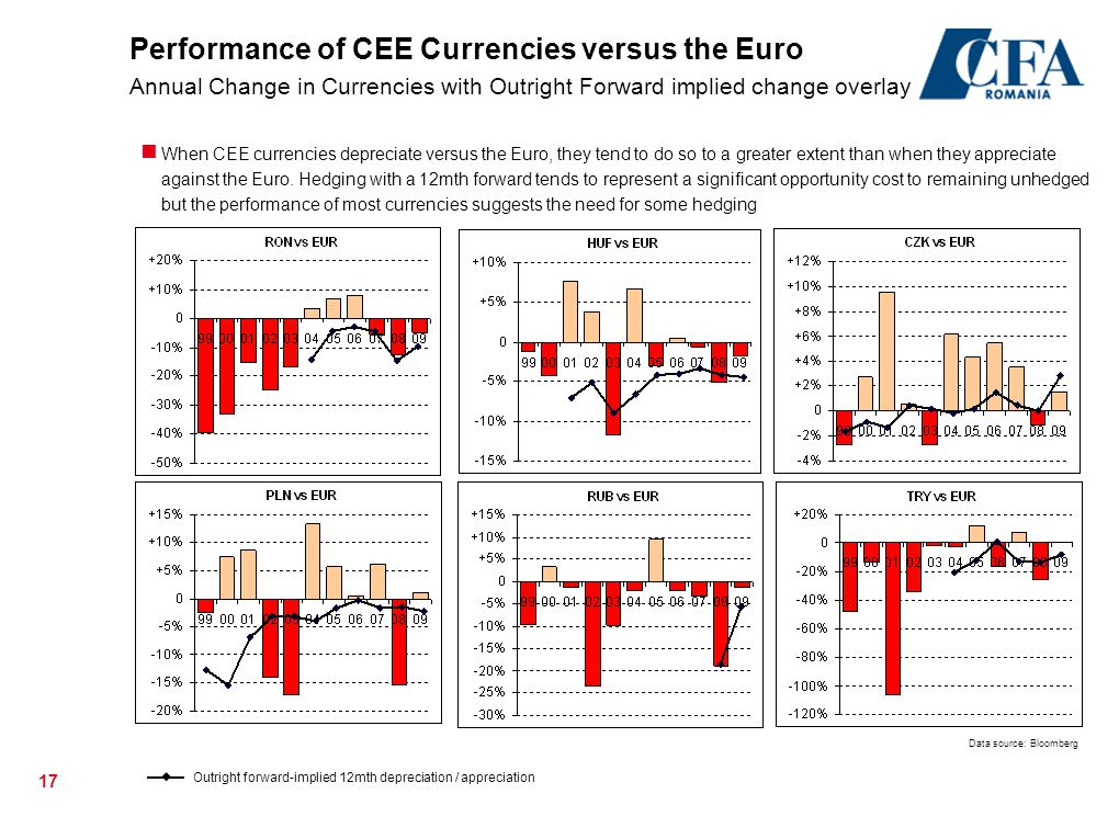 Performance of CEE Currencies versus the Euro Annual Change in Currencies with Outright Forward implied change overlay