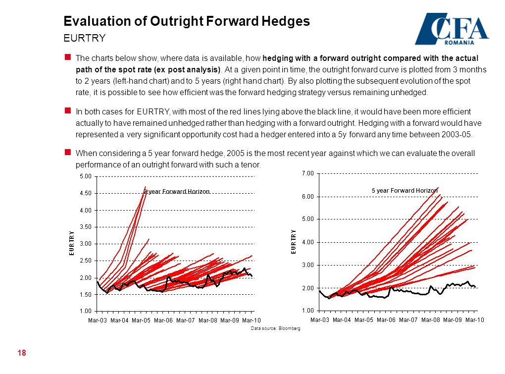 Evaluation of Outright Forward Hedges EURTRY