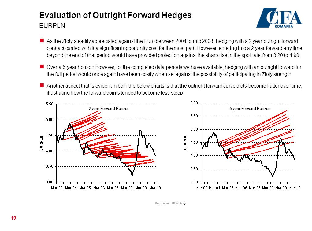 Evaluation of Outright Forward Hedges EURPLN