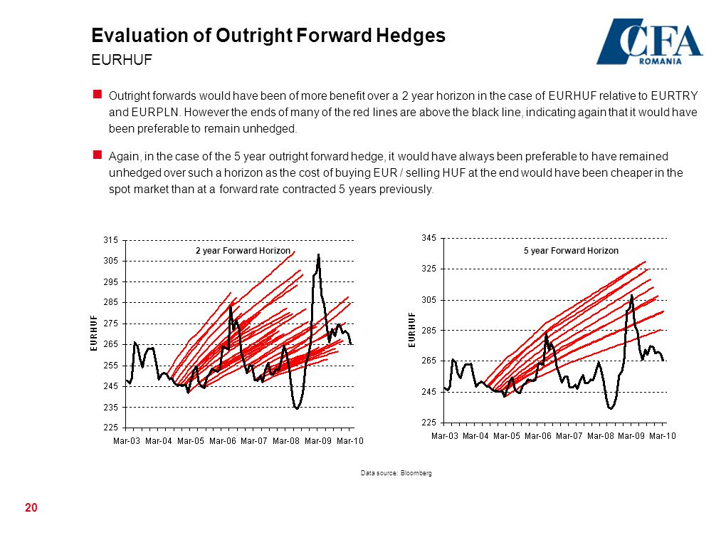Evaluation of Outright Forward Hedges EURHUF