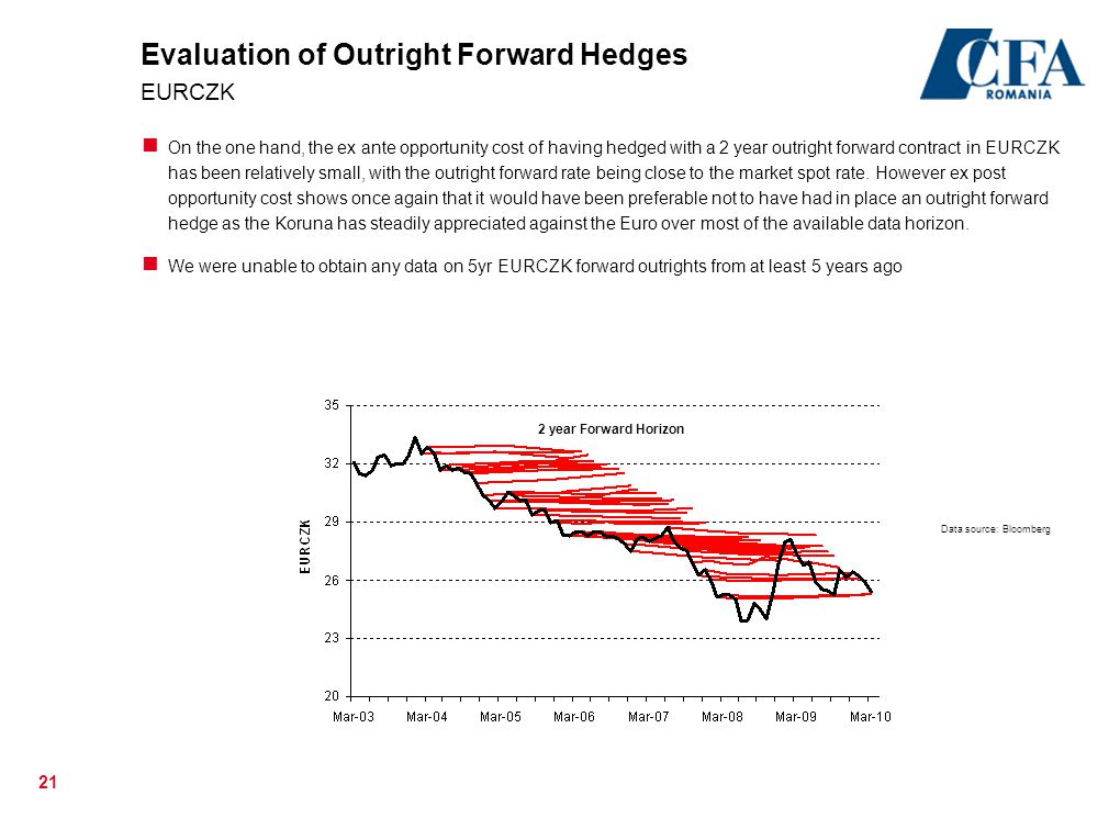 Evaluation of Outright Forward Hedges EURCZK