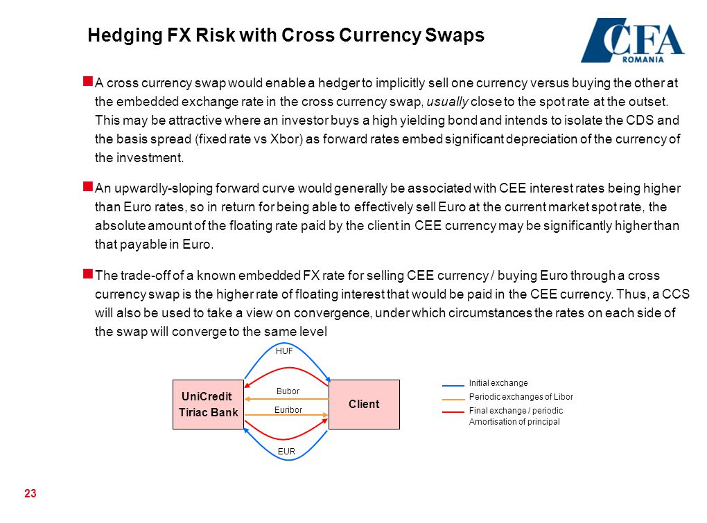 Hedging FX Risk with Cross Currency Swaps