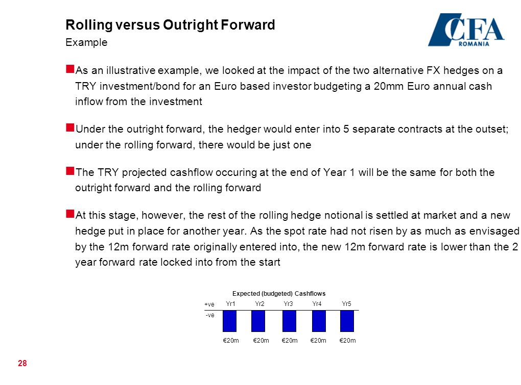 Rolling versus Outright Forward Example