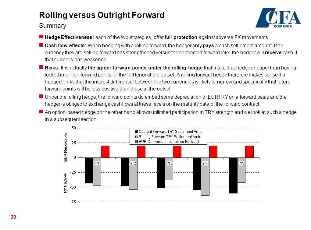 Rolling versus Outright Forward Summary
