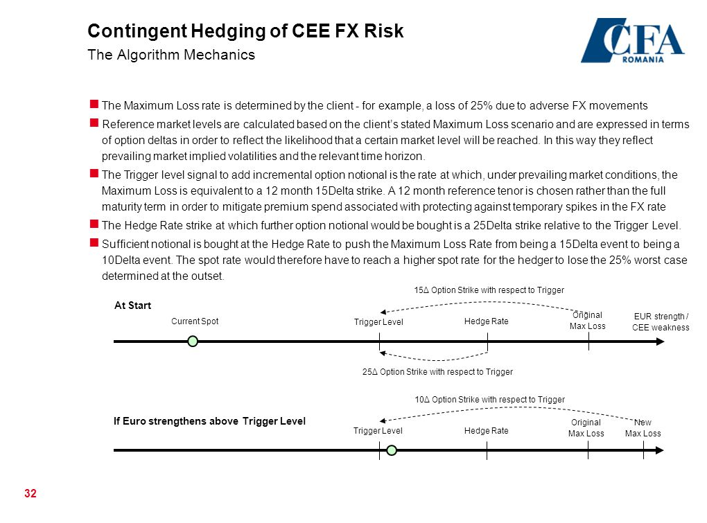 Contingent Hedging of CEE FX Risk The Algorithm Mechanics