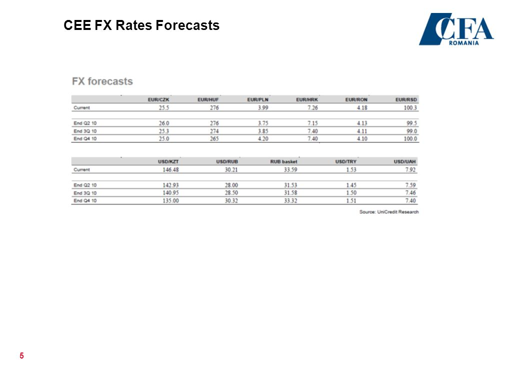 CEE FX Rates Forecasts