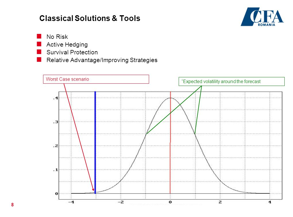 Classical Solutions & Tools